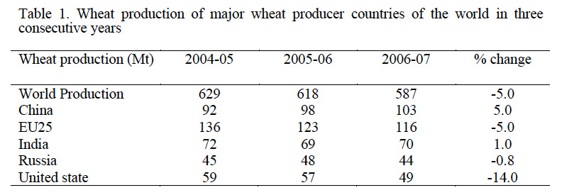 IN VITRO SELECTION AND REGENERATION METHODS FOR WHEAT IMPROVEMENT