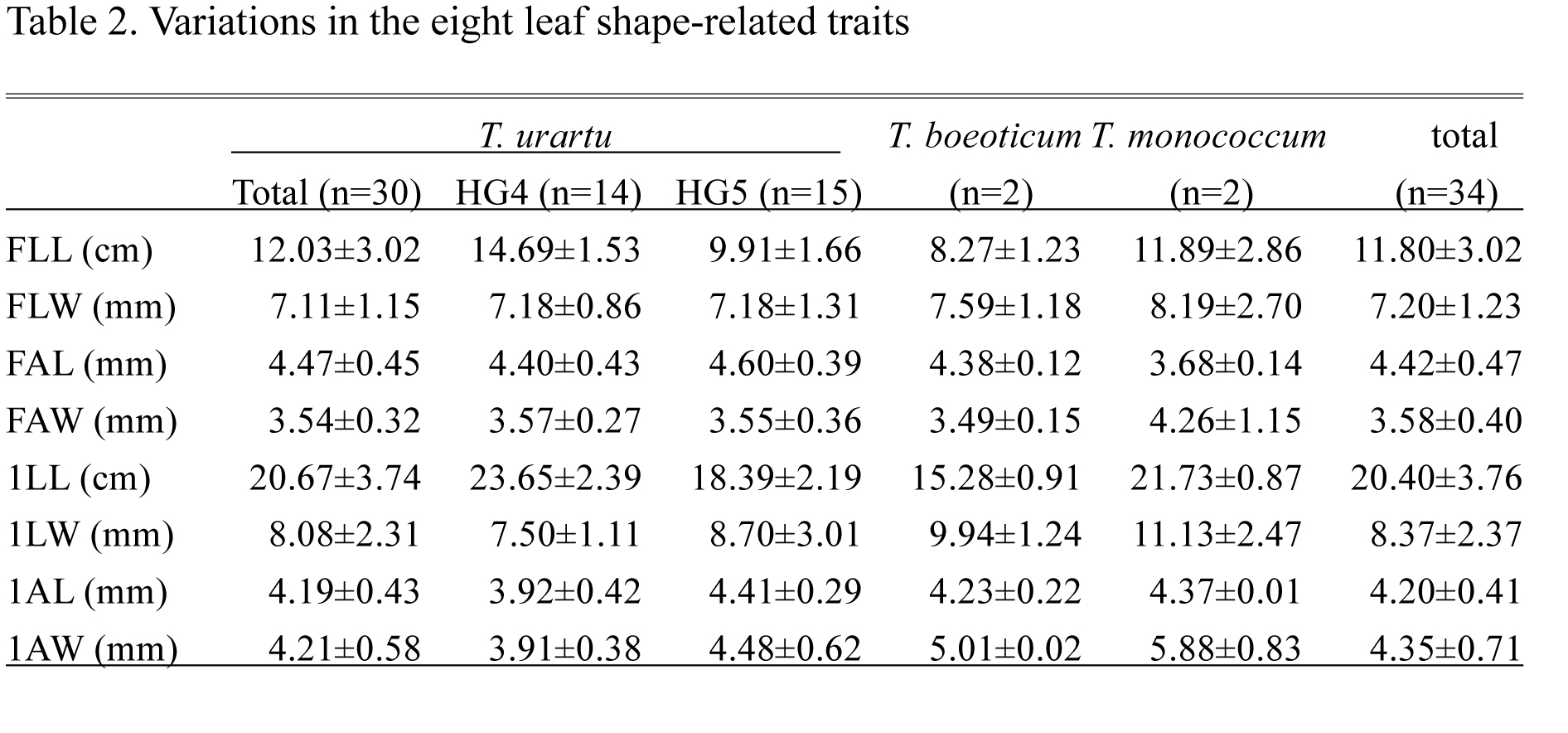 Natural variation of leaf shape-related traits in wild Einkorn wheat ...